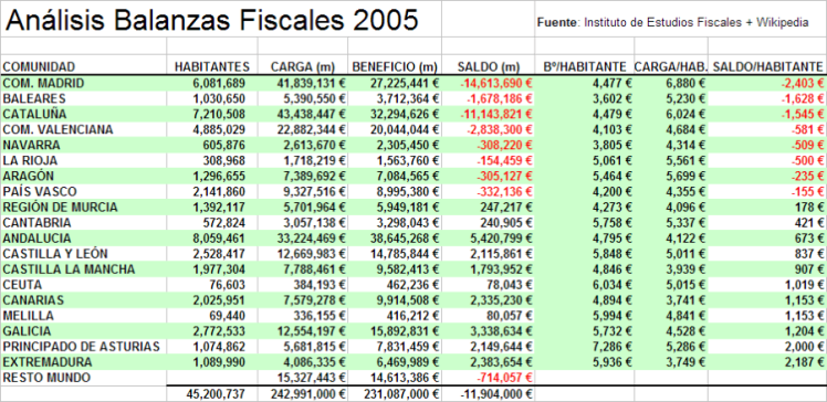 Analisis-balanzas-fiscales-2005.v2011.01